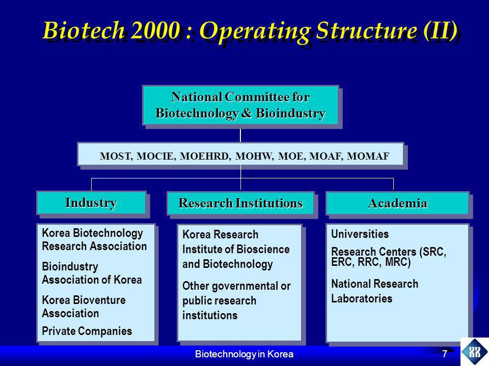 Biotechnology in Korea 8 Biotech 2000 : Strategic Objectives To increase the commercializing capability and expand the nations world market share of domestic bioproducts to 5 % To develop platform technology and improve industrial R&D capability To establish a scientific foundation for the development of novel biotechnology III(2002~2007) II(1998~2001) I(1994~1997) ObjectivePhase