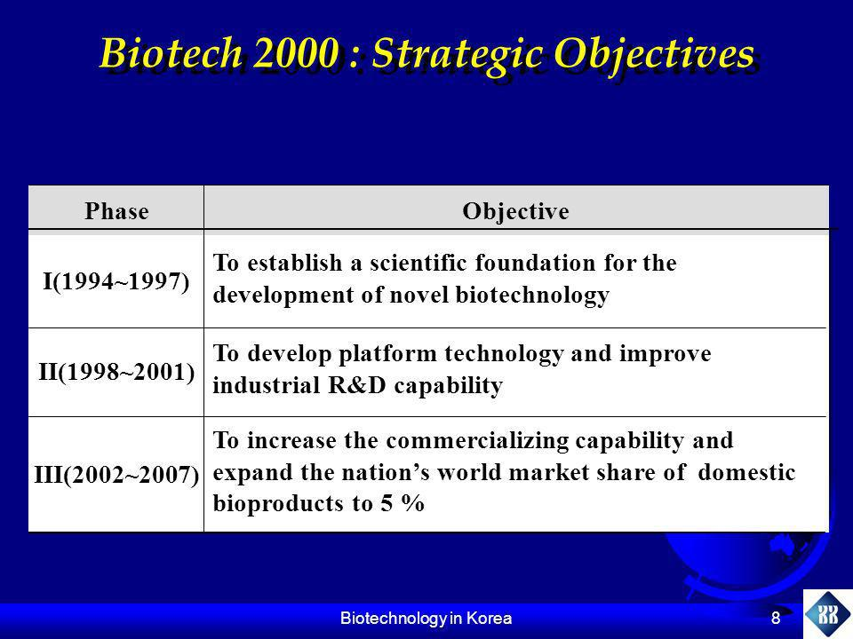 Biotechnology in Korea 8 Biotech 2000 : Strategic Objectives To increase the commercializing capability and expand the nations world market share of d
