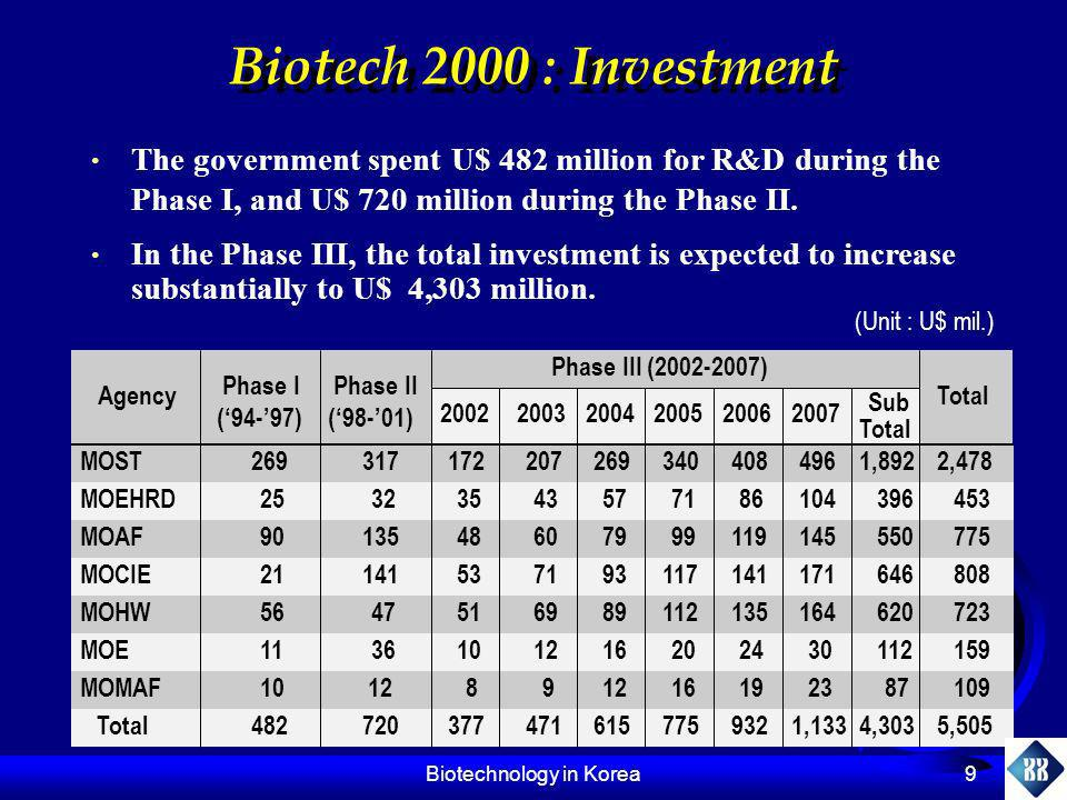 Biotechnology in Korea 10 Ministry of Science and Technology (I) Role Supports for R&D activities from basic science to application Major Programs G-7 Project (HAN Project) 21C Frontier Science Program G-7 Project (HAN Project) 21C Frontier Science Program G-7 Project Duration: 1992-2001, Total Budget: U$ 193 million Main Area: Screening of lead compounds and commercialization G-7 Project Duration: 1992-2001, Total Budget: U$ 193 million Main Area: Screening of lead compounds and commercialization 21C Frontier Science Program Supports core science and emerging technologies for 21 st century Duration: 2000-2010, Total Budget: U$ 3.6 billion Main Areas: - Functional analysis of human, microbial and crop genomes - Biodiversity of indigenous plants - Stem cell biology and therapeutic applications - Proteomics research - High throughput screening of novel compounds for bioregulators using structural biology and pharmacogenomics 21C Frontier Science Program Supports core science and emerging technologies for 21 st century Duration: 2000-2010, Total Budget: U$ 3.6 billion Main Areas: - Functional analysis of human, microbial and crop genomes - Biodiversity of indigenous plants - Stem cell biology and therapeutic applications - Proteomics research - High throughput screening of novel compounds for bioregulators using structural biology and pharmacogenomics