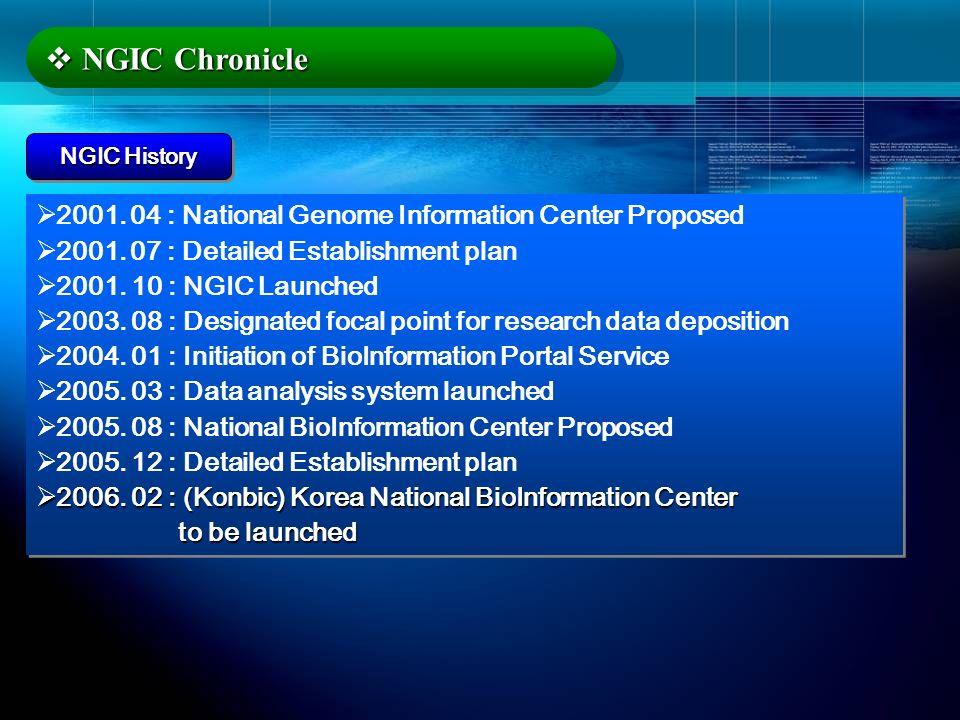 NGIC Chronicle NGIC Chronicle 2001. 04 : National Genome Information Center Proposed 2001. 07 : Detailed Establishment plan 2001. 10 : NGIC Launched 2