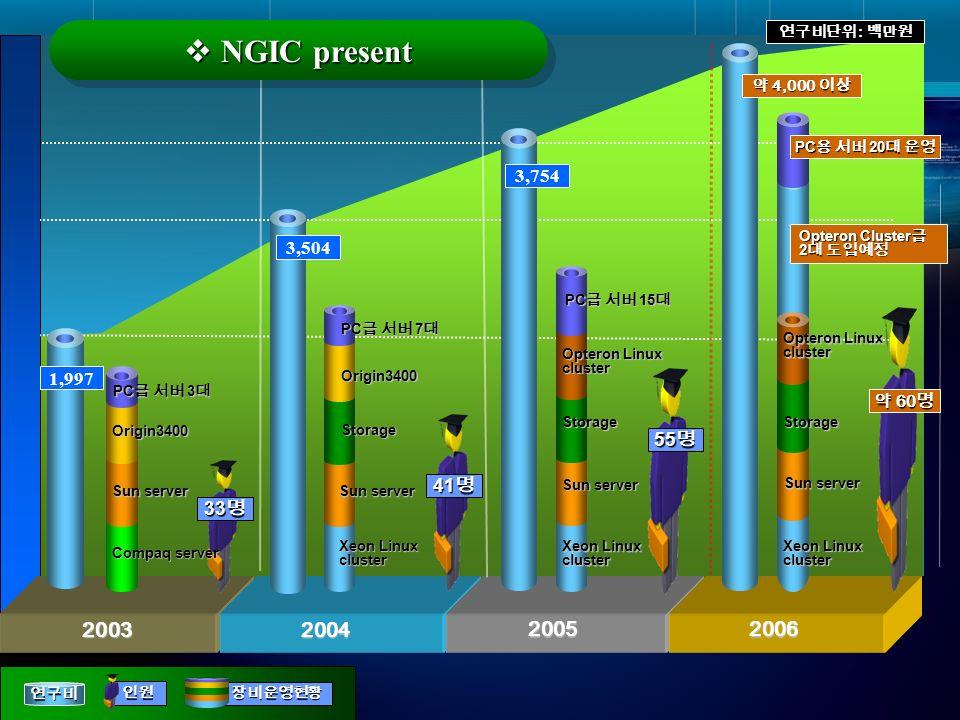 2003 2003 2004 2004 2005 2005 2006 2006 33 33 41 41 55 55 3,754 : Xeon Linux cluster Sun server Storage Origin3400 PC 7 PC 7 Xeon Linux cluster Sun se
