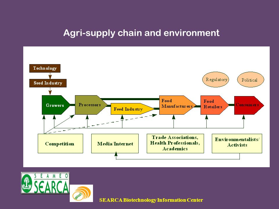 SEARCA Biotechnology Information Center Agri-supply chain and environment