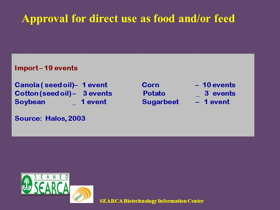 SEARCA Biotechnology Information Center Approval for direct use as food and/or feed Import – 19 events Canola ( seed oil)– 1 event Corn – 10 events Cotton (seed oil) – 3 events Potato _ 3 events Soybean _ 1 event Sugarbeet – 1 event Source: Halos, 2003