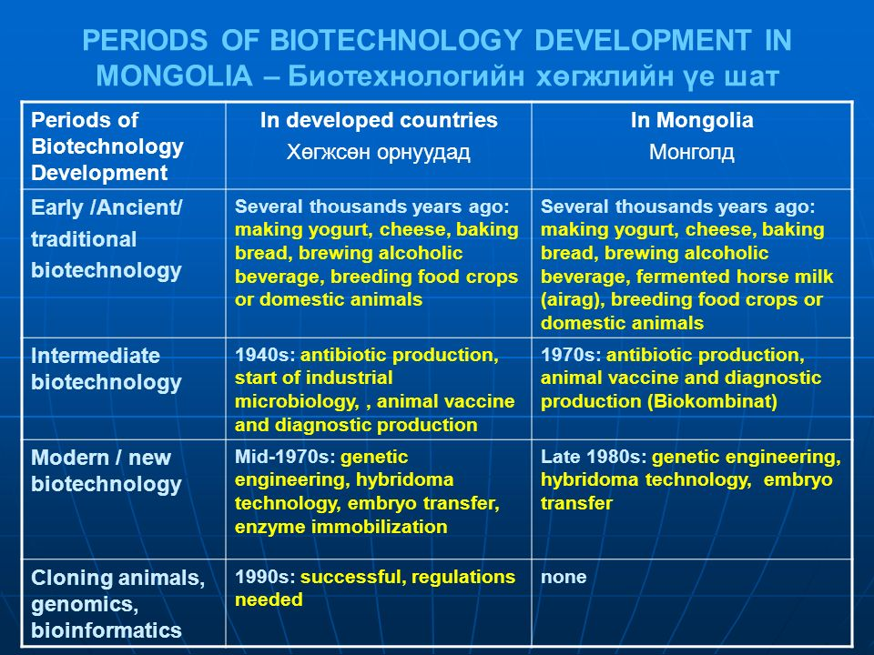 National Policy of Biotechnology in Mongolia 1986 – The first Conception of Research and Production Development of Biotechnology until 2000 in Mongolia 1986 – The first Conception of Research and Production Development of Biotechnology until 2000 in Mongolia animal vaccine and diagnostic production media, buffer, reagent, and solution preparationmedia, buffer, reagent, and solution preparation animal embryo transferanimal embryo transfer cell and tissue culturecell and tissue culture production of nitrogenous bacterial manureproduction of nitrogenous bacterial manure