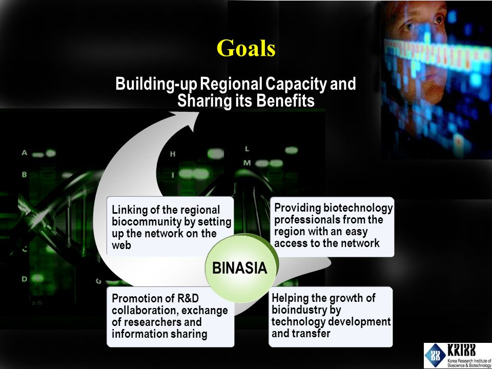 Building-up Regional Capacity and Sharing its Benefits Linking of the regional biocommunity by setting up the network on the web Providing biotechnology professionals from the region with an easy access to the network Promotion of R&D collaboration, exchange of researchers and information sharing Helping the growth of bioindustry by technology development and transfer BINASIA Goals