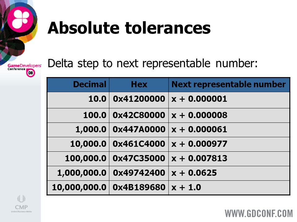 Absolute tolerances Delta step to next representable number: DecimalHexNext representable number 10.00x x x42C80000x ,000.00x447A0000x ,000.00x461C4000x ,000.00x47C35000x ,000,000.00x x ,000,000.00x4B189680x + 1.0