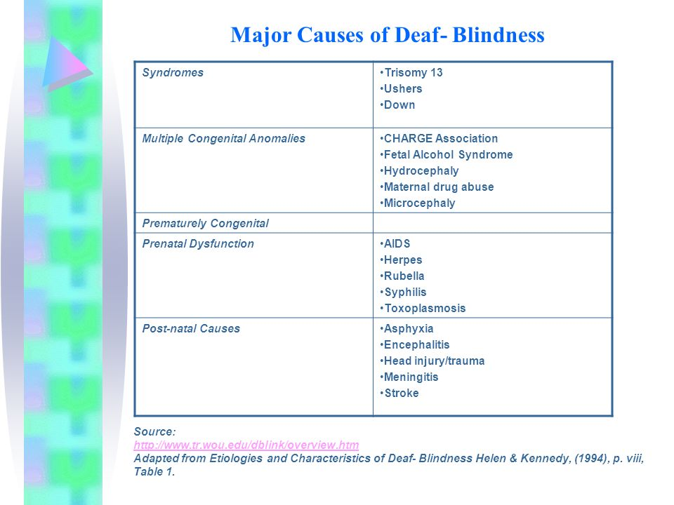Major Causes of Deaf- Blindness SyndromesTrisomy 13 Ushers Down Multiple Congenital AnomaliesCHARGE Association Fetal Alcohol Syndrome Hydrocephaly Maternal drug abuse Microcephaly Prematurely Congenital Prenatal DysfunctionAIDS Herpes Rubella Syphilis Toxoplasmosis Post-natal CausesAsphyxia Encephalitis Head injury/trauma Meningitis Stroke Source:   Adapted from Etiologies and Characteristics of Deaf- Blindness Helen & Kennedy, (1994), p.