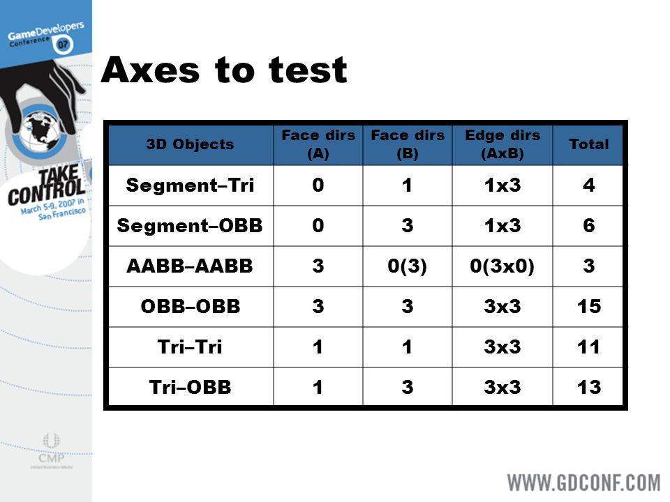 3D Objects Face dirs (A) Face dirs (B) Edge dirs (AxB) Total Segment–Tri011x34 Segment–OBB031x36 AABB–AABB30(3)0(3x0)3 OBB–OBB333x315 Tri–Tri113x311 Tri–OBB133x313 Axes to test