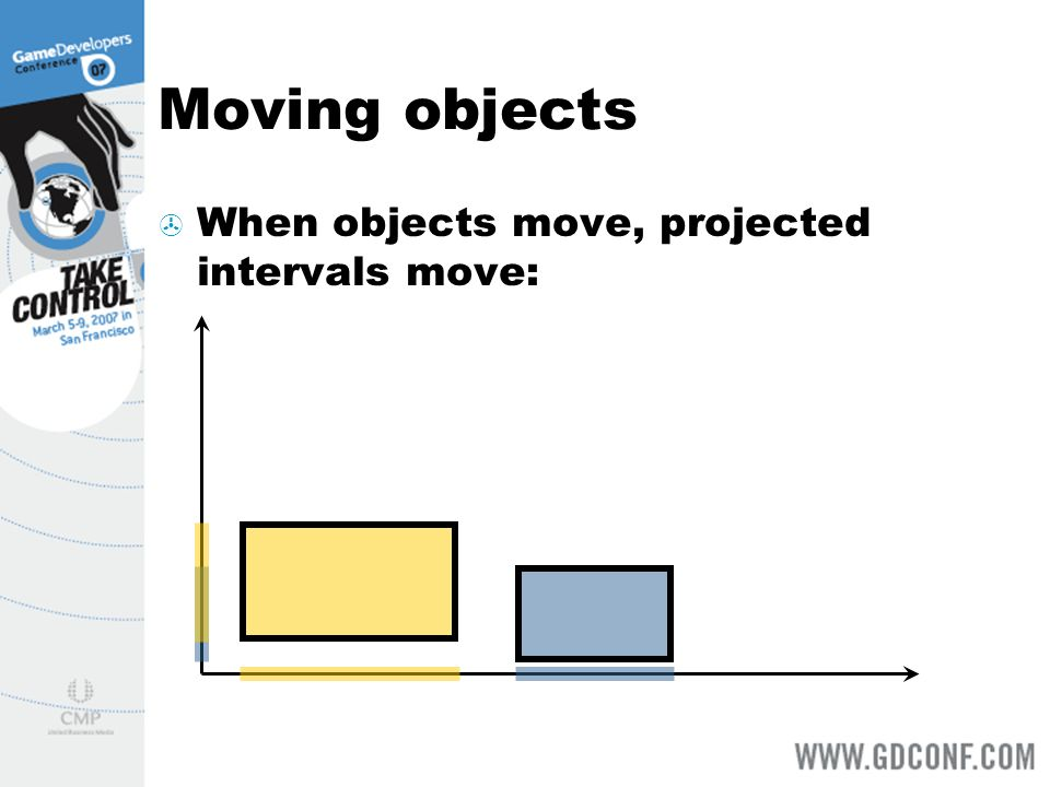 Moving objects When objects move, projected intervals move: