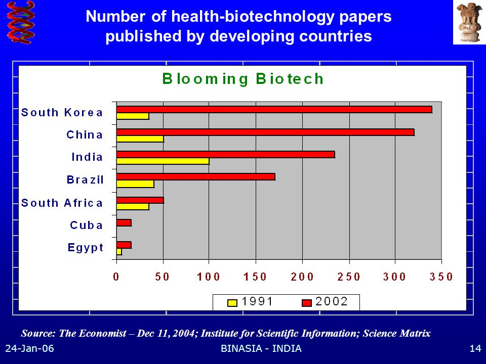 24-Jan-06BINASIA - INDIA14 Number of health-biotechnology papers published by developing countries Source: The Economist – Dec 11, 2004; Institute for Scientific Information; Science Matrix