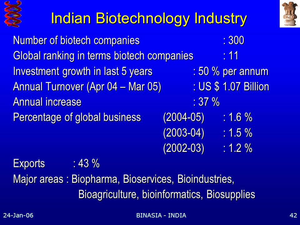 24-Jan-06BINASIA - INDIA42 Indian Biotechnology Industry Number of biotech companies : 300 Global ranking in terms biotech companies: 11 Investment growth in last 5 years: 50 % per annum Annual Turnover (Apr 04 – Mar 05) : US $ 1.07 Billion Annual increase : 37 % Percentage of global business (2004-05): 1.6 % (2003-04): 1.5 % (2002-03) : 1.2 % Exports: 43 % Major areas : Biopharma, Bioservices, Bioindustries, Bioagriculture, bioinformatics, Biosupplies Bioagriculture, bioinformatics, Biosupplies