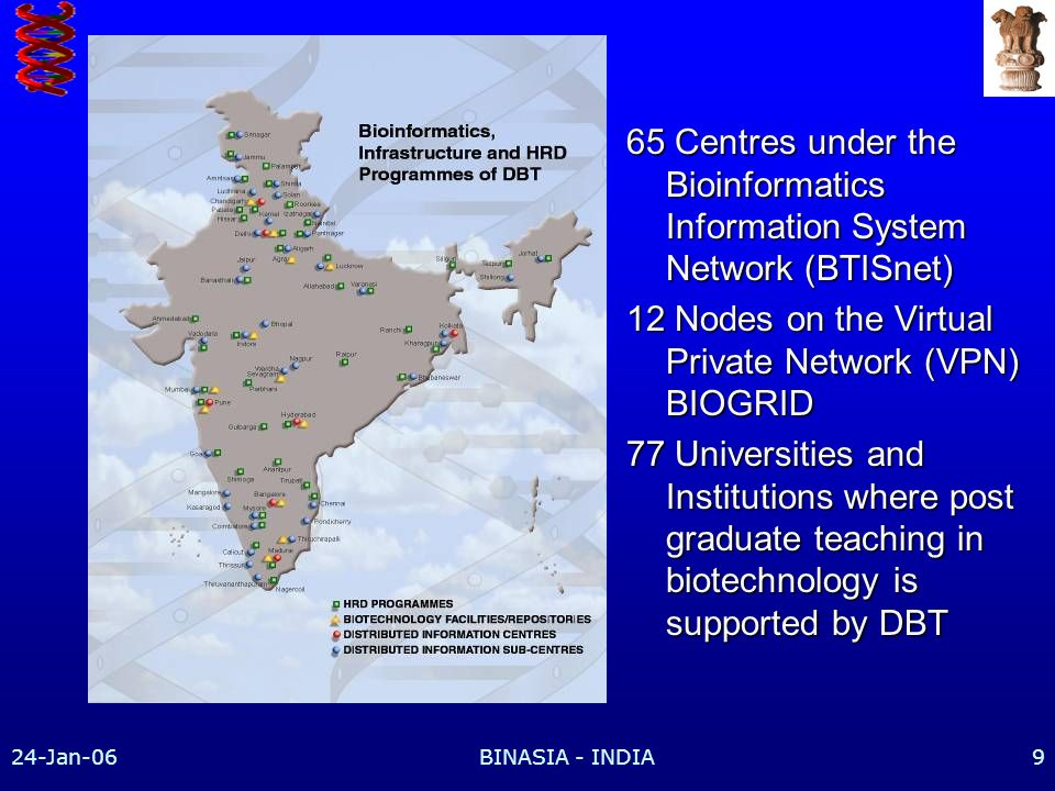 24-Jan-06BINASIA - INDIA9 65 Centres under the Bioinformatics Information System Network (BTISnet) 12 Nodes on the Virtual Private Network (VPN) BIOGRID 77 Universities and Institutions where post graduate teaching in biotechnology is supported by DBT