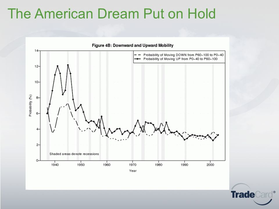 The American Dream Put on Hold