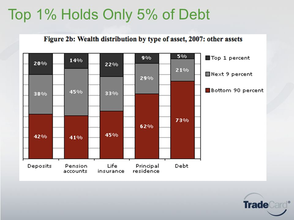Top 1% Holds Only 5% of Debt