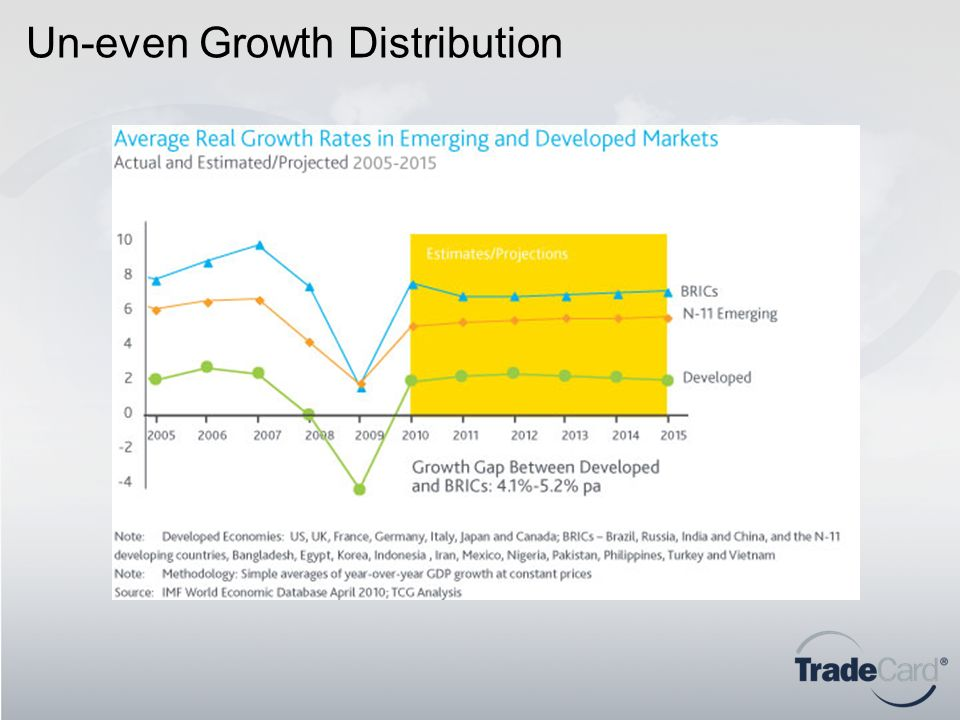 Un-even Growth Distribution
