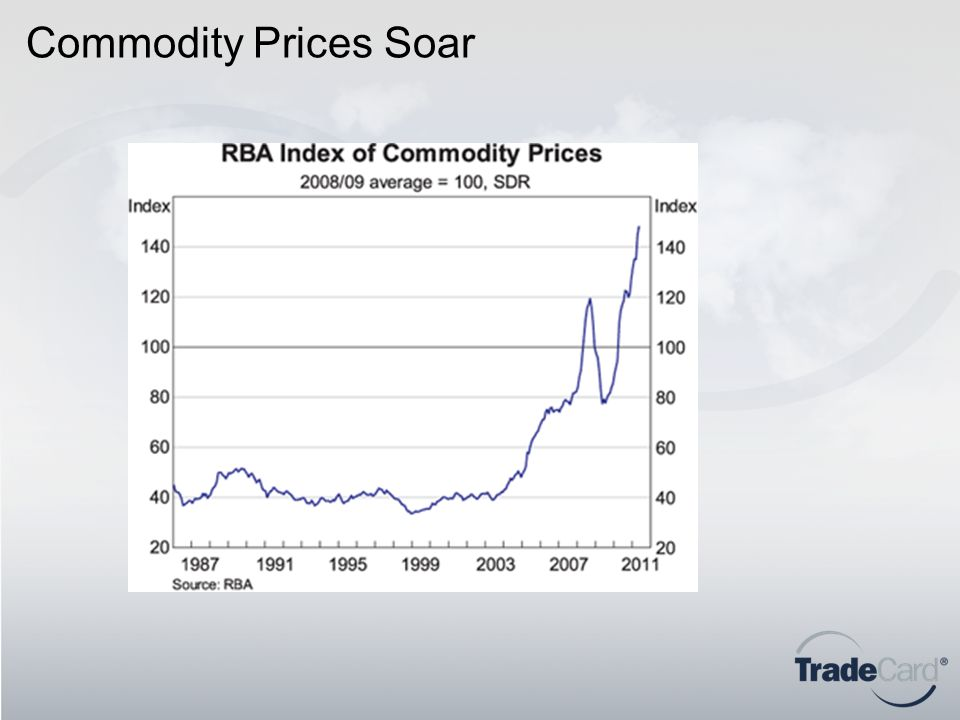 Commodity Prices Soar