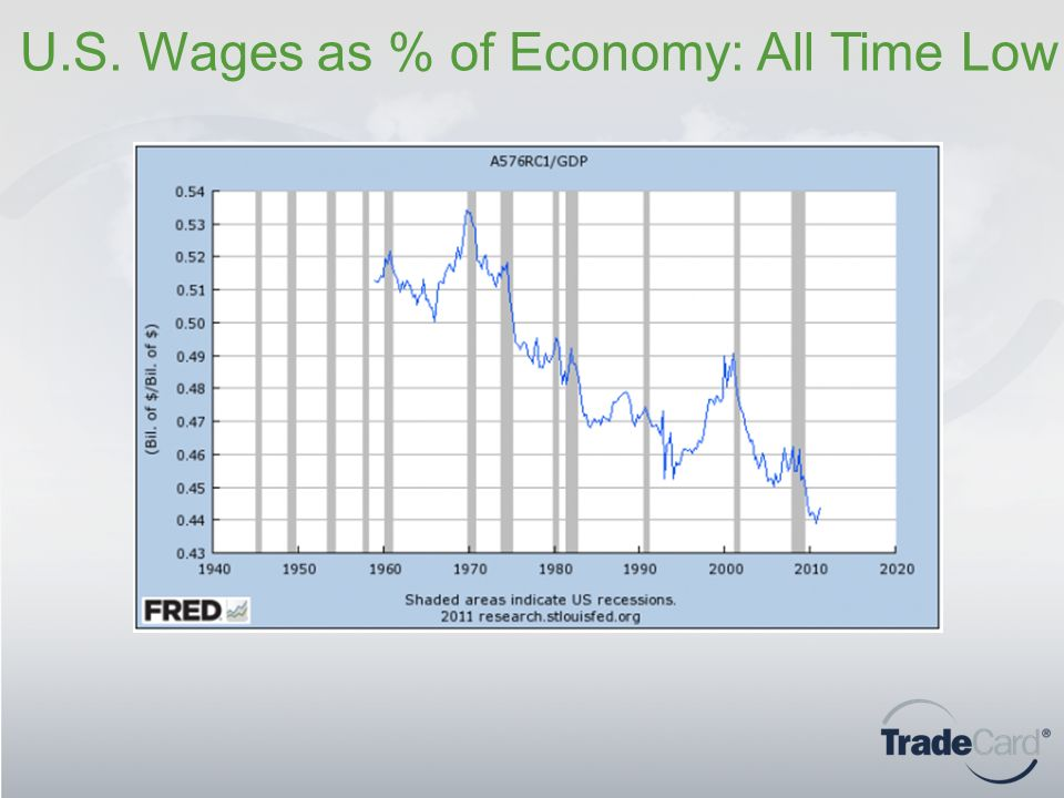U.S. Wages as % of Economy: All Time Low