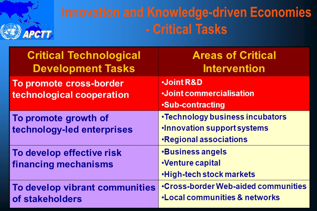 Innovation and Knowledge-driven Economies - Critical Tasks Critical Technological Development Tasks Areas of Critical Intervention To promote cross-border technological cooperation Joint R&D Joint commercialisation Sub-contracting To promote growth of technology-led enterprises Technology business incubators Innovation support systems Regional associations To develop effective risk financing mechanisms Business angels Venture capital High-tech stock markets To develop vibrant communities of stakeholders Cross-border Web-aided communities Local communities & networks