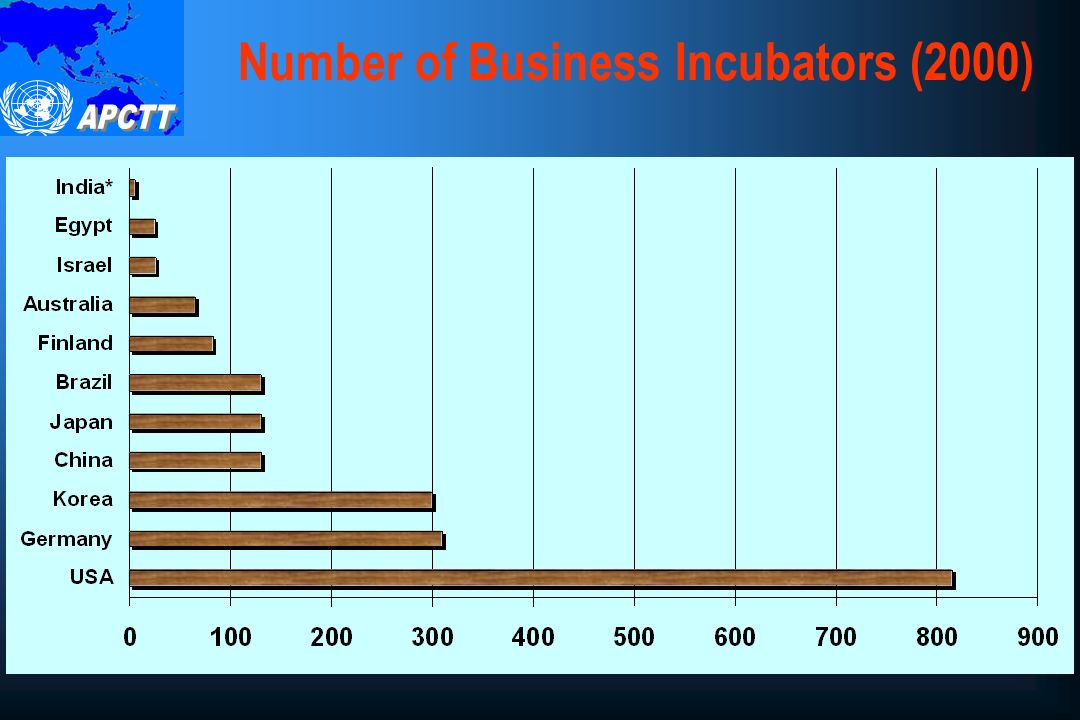 Number of Business Incubators (2000)