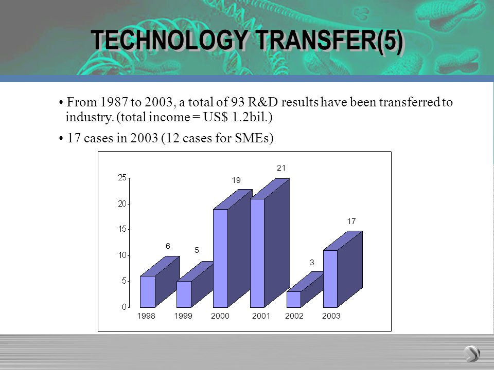 TECHNOLOGY TRANSFER(5) From 1987 to 2003, a total of 93 R&D results have been transferred to industry.