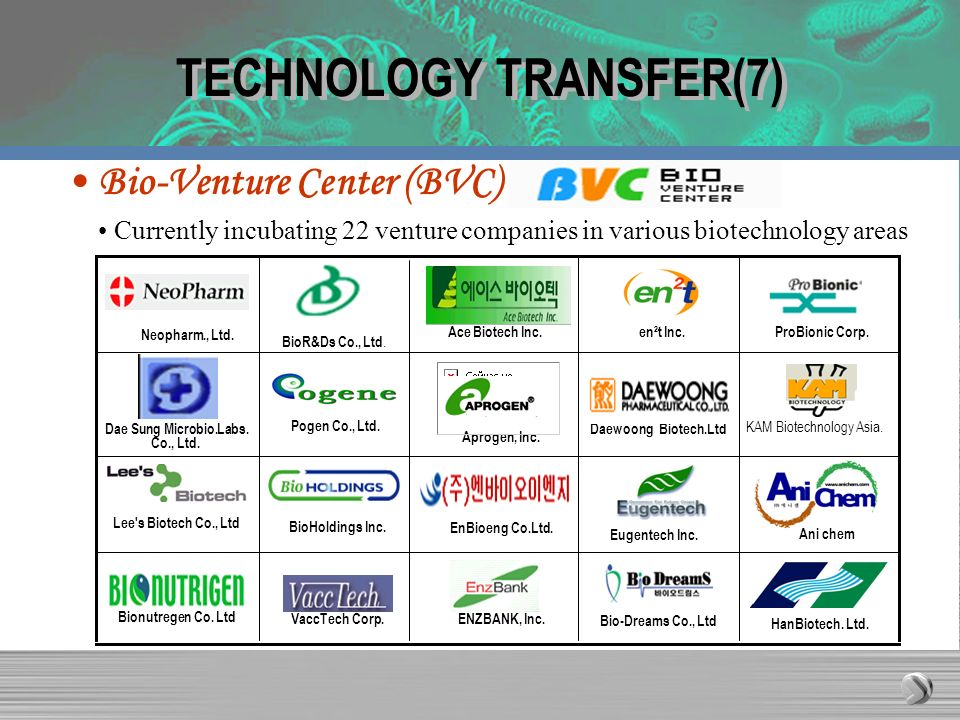TECHNOLOGY TRANSFER(7) Currently incubating 22 venture companies in various biotechnology areas Bio-Venture Center (BVC) Ace Biotech Inc.en²t Inc.ProB