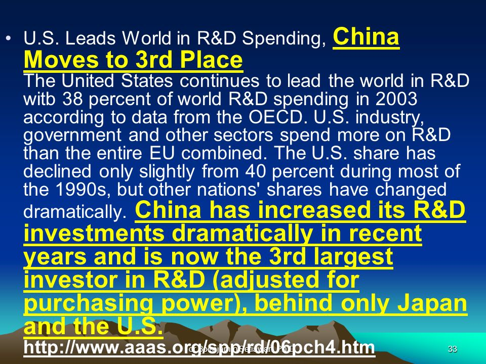 dr.Boenjamin Setiawan, Ph.D.33 U.S. Leads World in R&D Spending, China Moves to 3rd Place The United States continues to lead the world in R&D witb 38