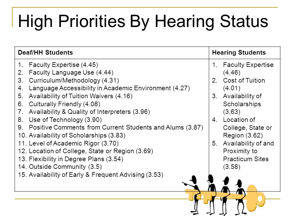 High Priorities By Hearing Status Deaf/HH StudentsHearing Students 1.Faculty Expertise (4.45) 2.Faculty Language Use (4.44) 3.Curriculum/Methodology (4.31) 4.Language Accessibility in Academic Environment (4.27) 5.Availability of Tuition Waivers (4.16) 6.Culturally Friendly (4.08) 7.Availability & Quality of Interpreters (3.96) 8.Use of Technology (3.90) 9.Positive Comments from Current Students and Alums (3.87) 10.Availability of Scholarships (3.83) 11.Level of Academic Rigor (3.70) 12.Location of College, State or Region (3.69) 13.Flexibility in Degree Plans (3.54) 14.Outside Community (3.5) 15.Availability of Early & Frequent Advising (3.53) 1.Faculty Expertise (4.46) 2.Cost of Tuition (4.01) 3.Availability of Scholarships (3.63) 4.Location of College, State or Region (3.62) 5.Availability of and Proximity to Practicum Sites (3.58)
