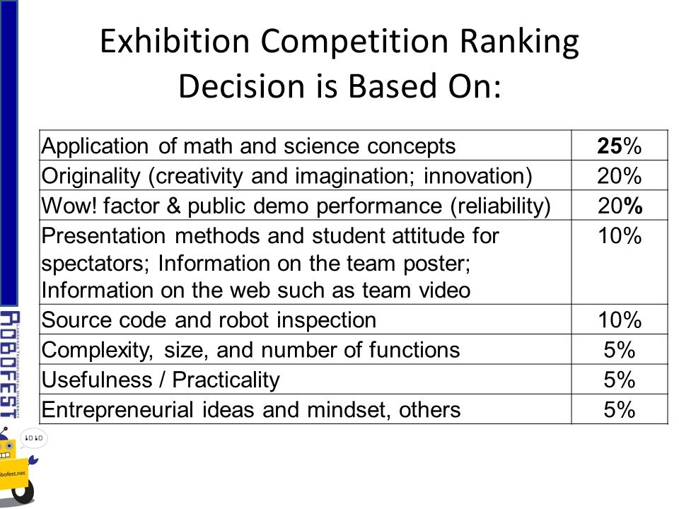 Exhibition Competition Ranking Decision is Based On: Application of math and science concepts25% Originality (creativity and imagination; innovation)2