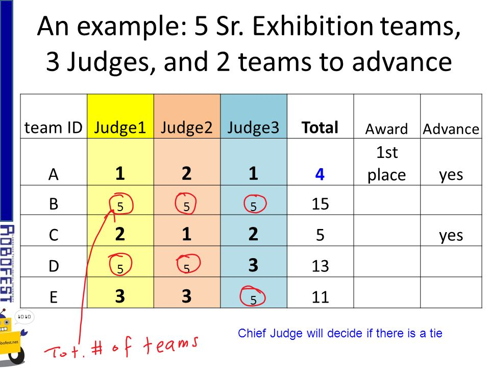 An example: 5 Sr. Exhibition teams, 3 Judges, and 2 teams to advance Chief Judge will decide if there is a tie team IDJudge1Judge2Judge3Total AwardAdv