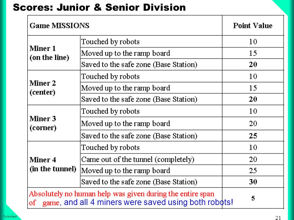 21 Robofest Scores: Junior & Senior Division, and all 4 miners were saved using both robots!
