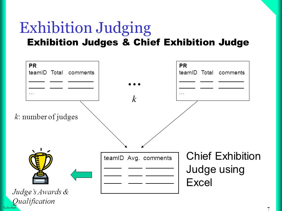 7 Robofest Exhibition Judging Exhibition Judges & Chief Exhibition Judge teamID Avg. comments _____ ____ ________ Judges Awards & Qualification PR tea