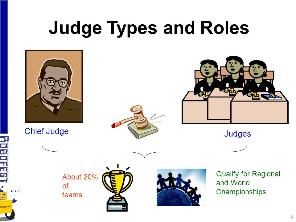 Judge Types and Roles Chief Judge Judges About 20% of teams Qualify for Regional and World Championships 3