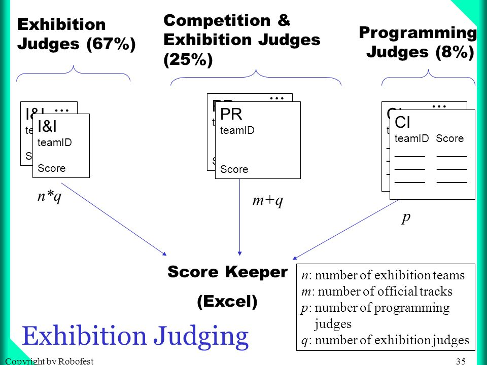 35Copyright by Robofest Exhibition Judging Score Keeper (Excel) n: number of exhibition teams m: number of official tracks p: number of programming judges q: number of exhibition judges I&I teamID Score I&I teamID Score … CI teamID Score _____ CI teamID Score _____ … n*q m+q p Competition & Exhibition Judges (25%) Programming Judges (8%) PR teamID Score PR teamID Score … Exhibition Judges (67%)