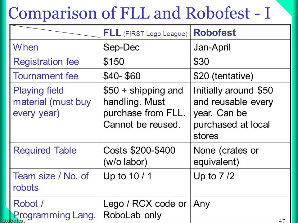 47Robofest Comparison of FLL and Robofest - I FLL (FIRST Lego League) Robofest WhenSep-DecJan-April Registration fee$150$30 Tournament fee$40- $60$20 (tentative) Playing field material (must buy every year) $50 + shipping and handling.