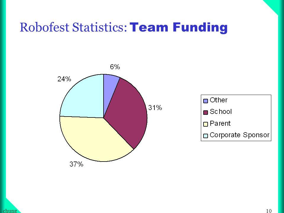 10chung Robofest Statistics: Team Funding