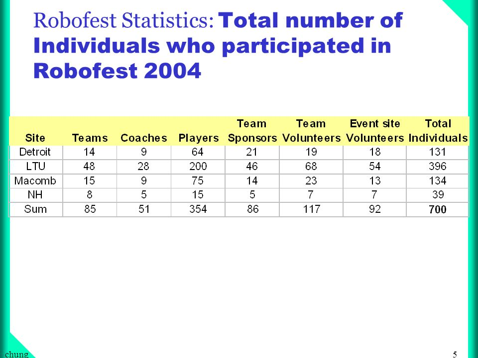 5chung Robofest Statistics: Total number of Individuals who participated in Robofest 2004
