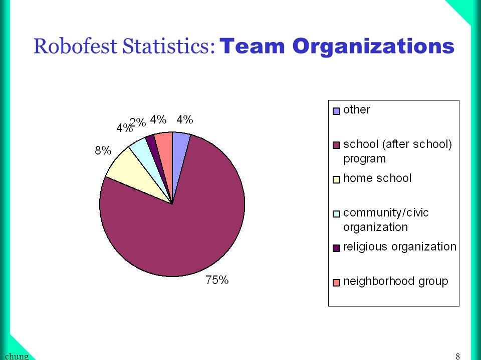 8chung Robofest Statistics: Team Organizations