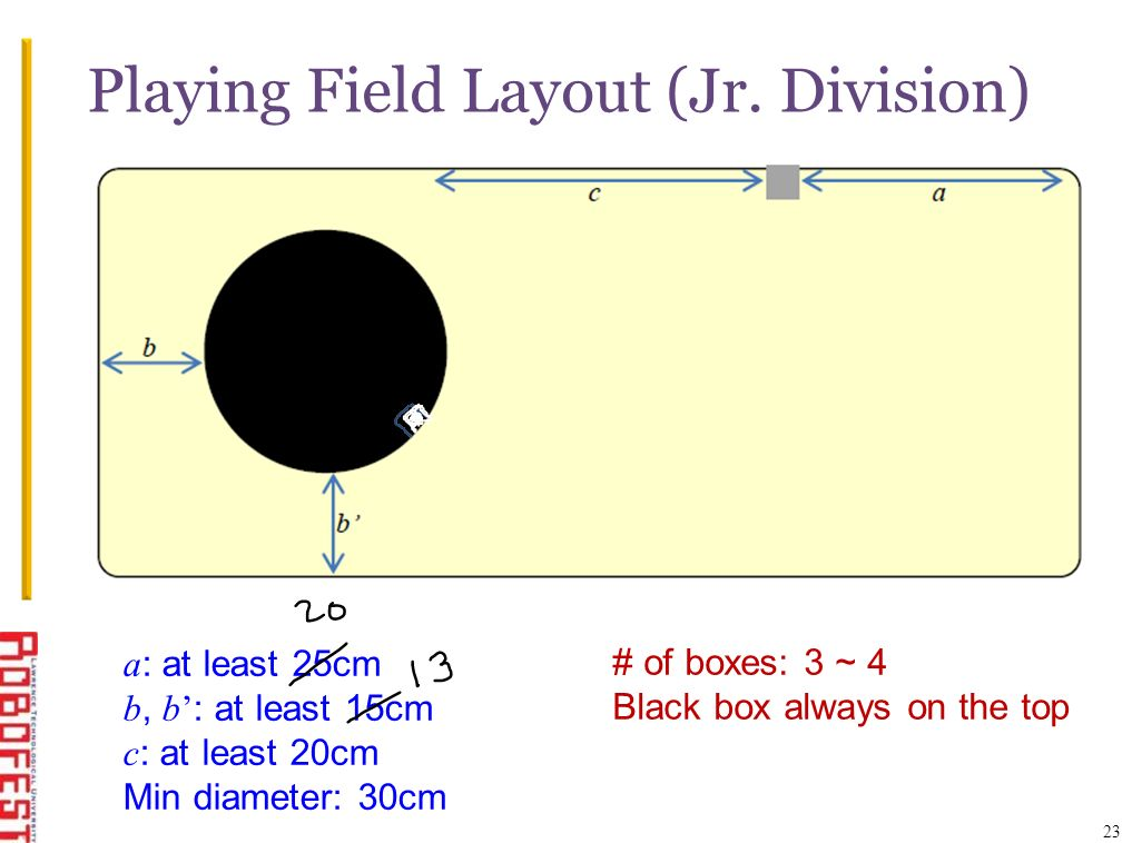 Playing Field Layout (Jr. Division) 23 a : at least 25cm b, b : at least 15cm c : at least 20cm Min diameter: 30cm # of boxes: 3 ~ 4 Black box always