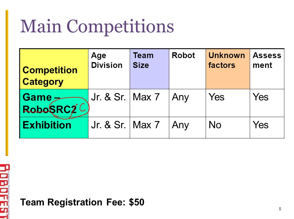 Main Competitions Competition Category Age Division Team Size RobotUnknown factors Assess ment Game – RoboSRC2 Jr.