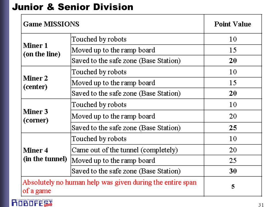 31 Junior & Senior Division
