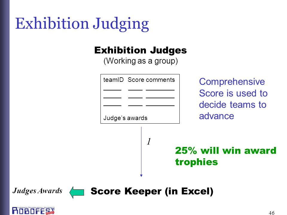 46 Exhibition Judging Score Keeper (in Excel) 1 Exhibition Judges (Working as a group) teamID Score comments _____ ____ ________ Judges awards Judges Awards Comprehensive Score is used to decide teams to advance 25% will win award trophies