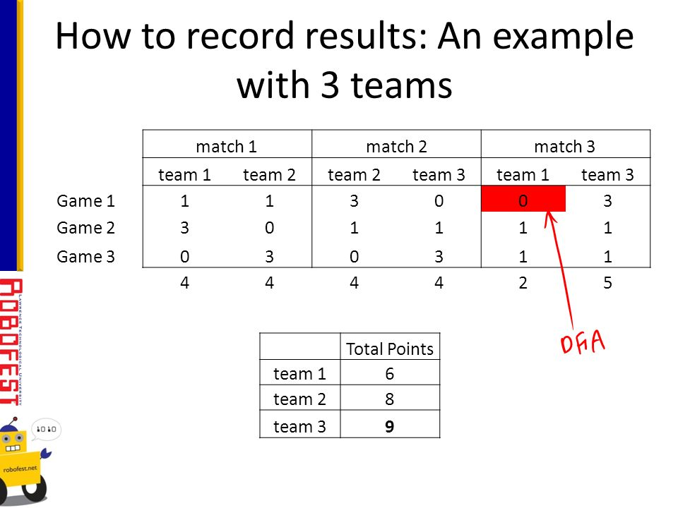 How to record results: An example with 3 teams match 1match 2match 3 team 1team 2 team 3team 1team 3 Game 1113003 Game 2301111 Game 3030311 444425 Total Points team 16 team 28 team 39
