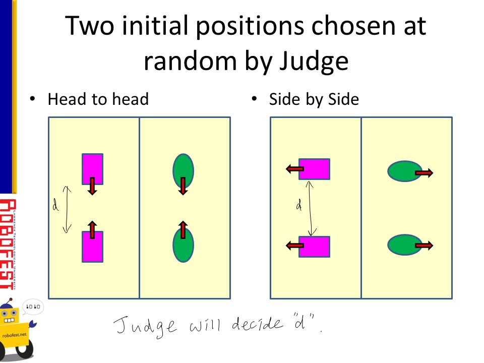 Two initial positions chosen at random by Judge Head to head Side by Side