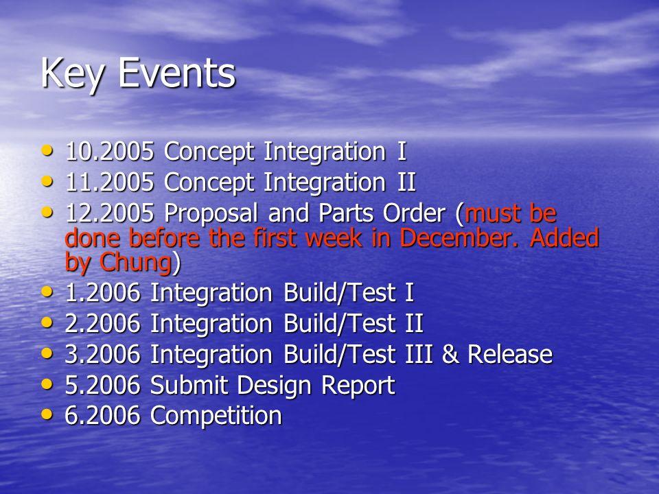 Key Events 10.2005 Concept Integration I 10.2005 Concept Integration I 11.2005 Concept Integration II 11.2005 Concept Integration II 12.2005 Proposal