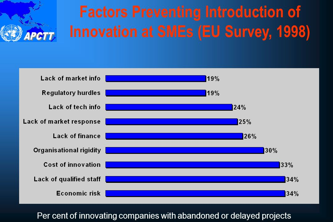 Source: EU Community Innovation Survey (CIS), 1999 The lifeblood of any successful innovation system is communication and interaction Information Sources Important for Innovation