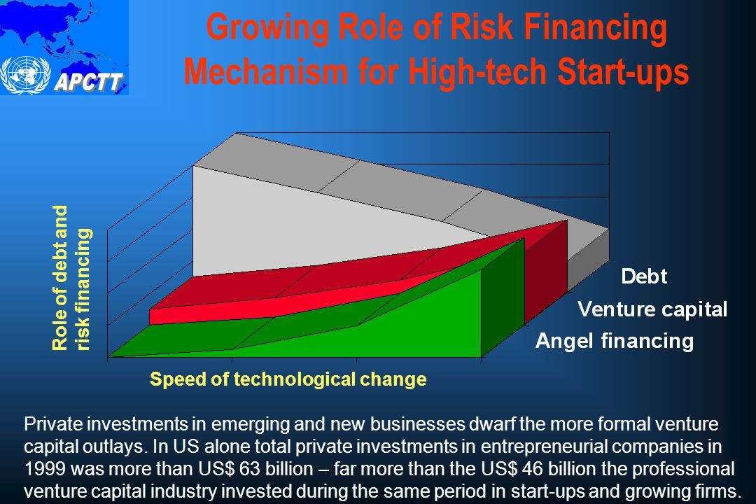 Innovation Financing Chain Venture capital cannot finance innovation on its own.