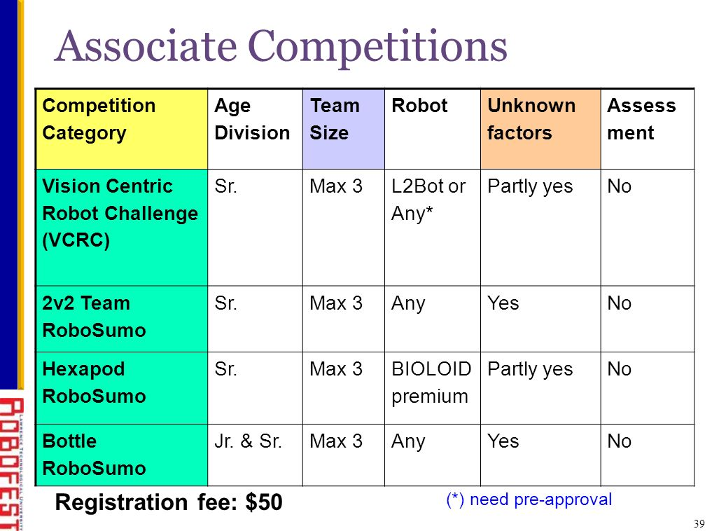 Associate Competitions 39 Competition Category Age Division Team Size Robot Unknown factors Assess ment Vision Centric Robot Challenge (VCRC) Sr.Max 3 L2Bot or Any* Partly yesNo 2v2 Team RoboSumo Sr.Max 3AnyYesNo Hexapod RoboSumo Sr.Max 3 BIOLOID premium Partly yesNo Bottle RoboSumo Jr.