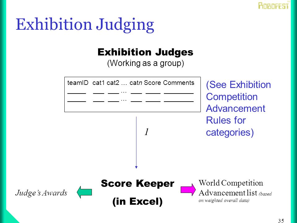 35 Exhibition Judging Score Keeper (in Excel) 1 Exhibition Judges (Working as a group) teamID cat1 cat2 … catn Score Comments _____ ___ ___ … ___ ____ ________ Judges Awards (See Exhibition Competition Advancement Rules for categories) World Competition Advancement list (based on weighted overall data)