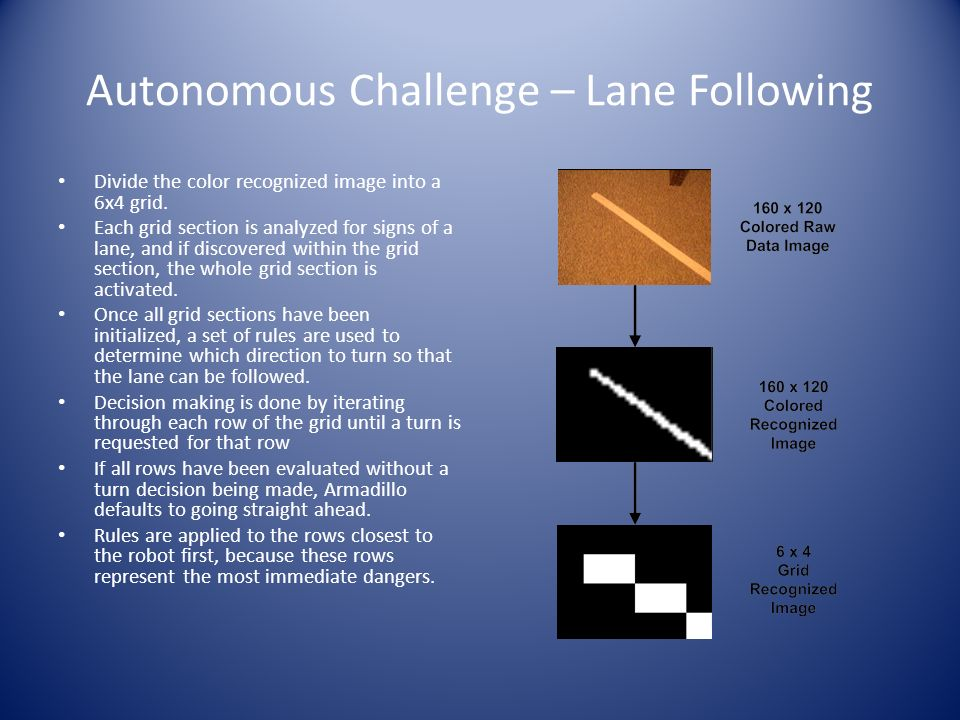Autonomous Challenge – Lane Following Divide the color recognized image into a 6x4 grid.