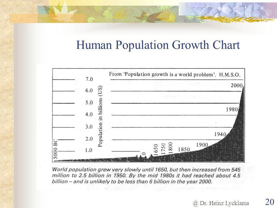 @ Dr. Heinz Lycklama 20 Human Population Growth Chart